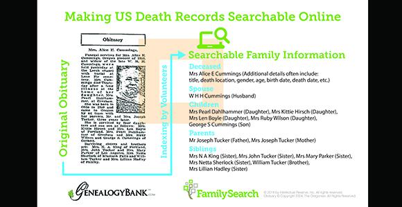 Access To A Billion Obituaries Will Help Families Find Ancestors