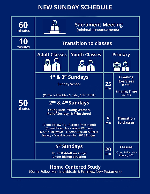 Overview: sunday school.