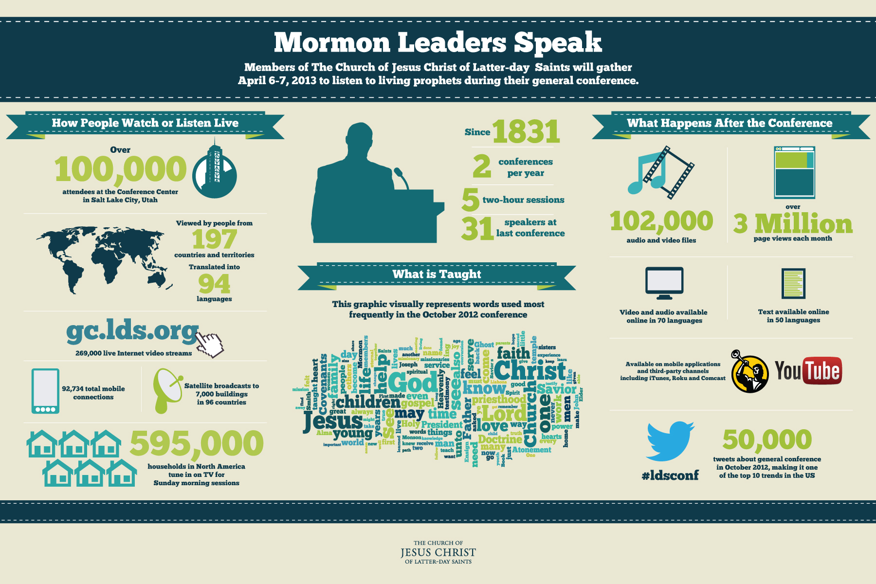 https://www.lds.org/bc/content/ldsorg/general-conference/images/LDS-Mormon-general-conference-info-graphic-apr-2013.jpg?lang=eng