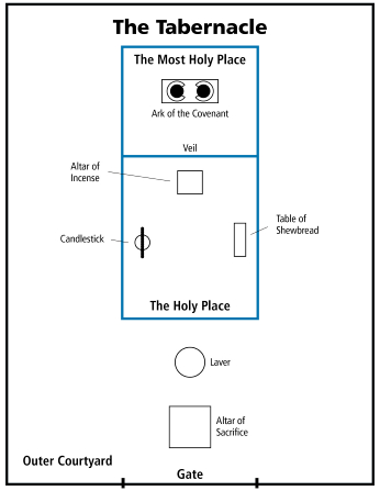 A floor plan of Moses' Tabernacle from the Old Testament Manual.