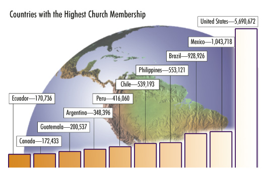 Countries with the Highest Church Membership