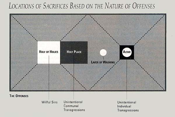 Locations of Sacrifices Based on the Nature of Offenses