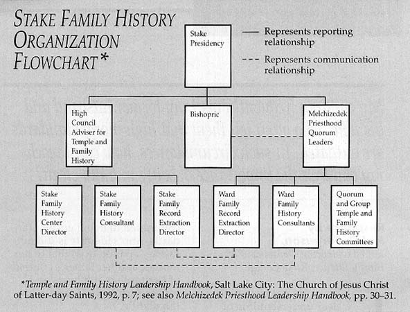 Stake Family History Organization Flowchart