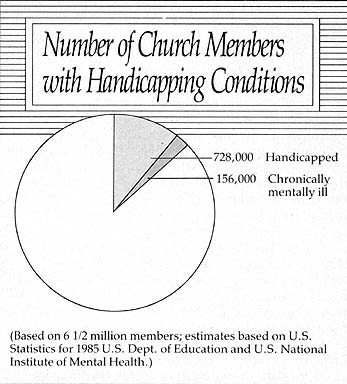 Number of Church Members with Handicapping Conditions