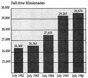 Full-time Missionaries