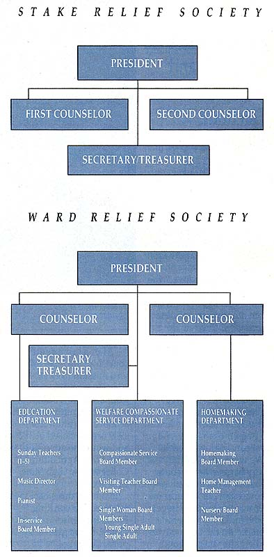 Stake and Ward Relief Society