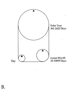 The lunisolar calendar adds the complication of including the lunar month (moon's phases)