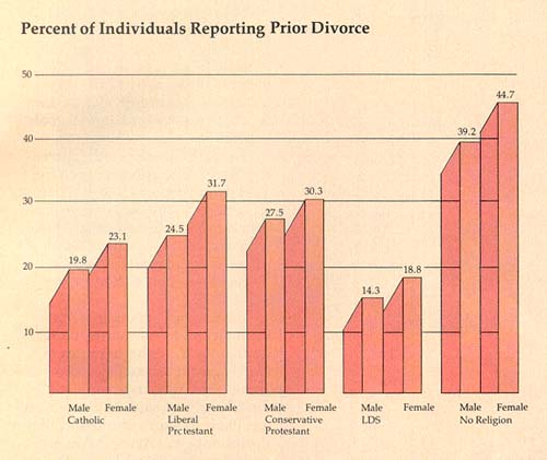 Percent of Individuals Reporting Prior Divorce