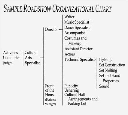 Sample Roadshow Organizational Chart