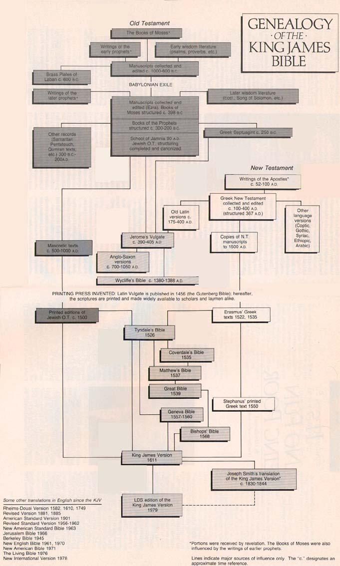 Genealogy of the King James Bible
