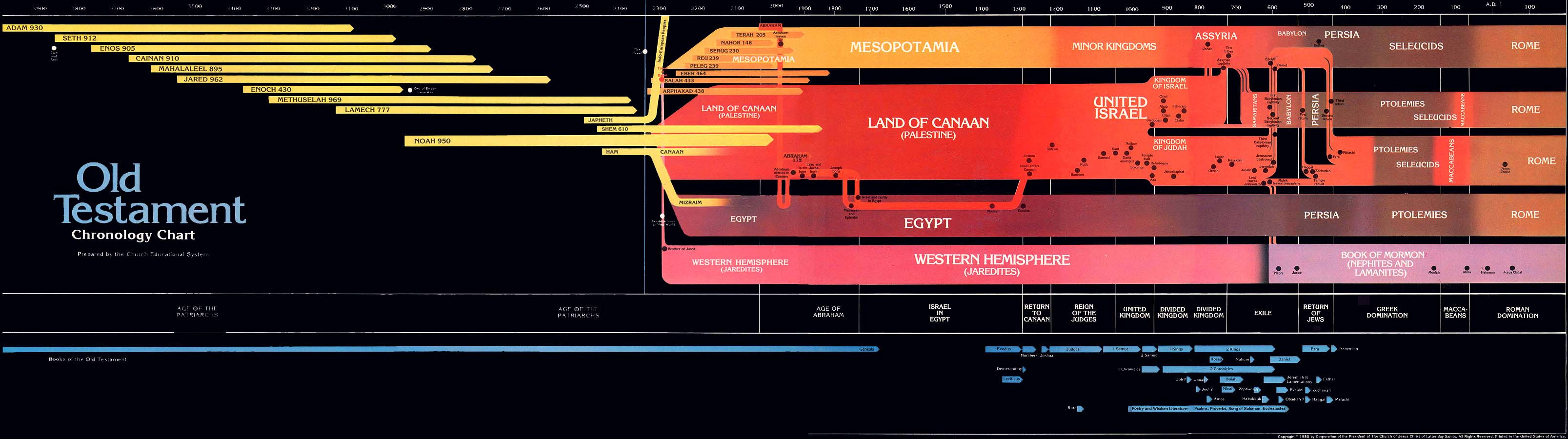 Old Testament Chronology Chart