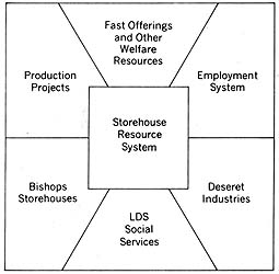 Storehouse Resource System