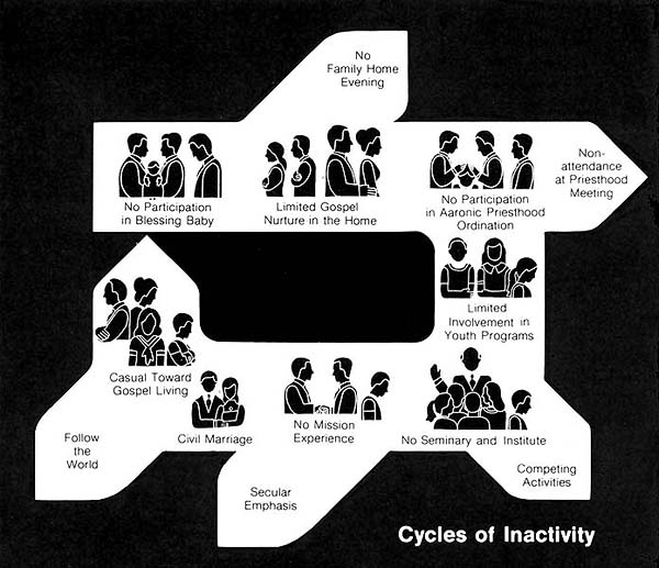 Cycles of Inactivity