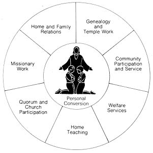 Overview of priesthood work