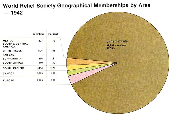 World Relief Society Geographical Memberships by Area