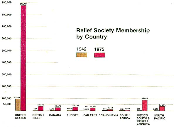 Relief Society Membership by Country