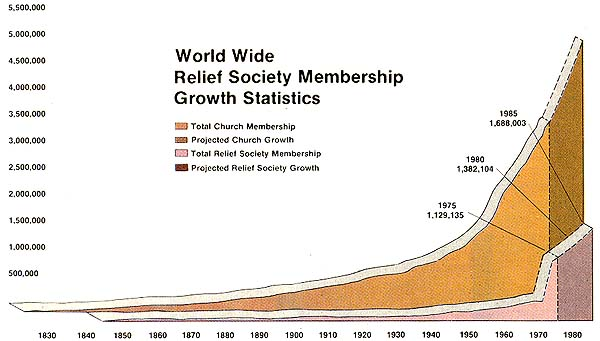 World Wide Relief Society Membership Growth Statistics