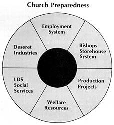 Church preparedness