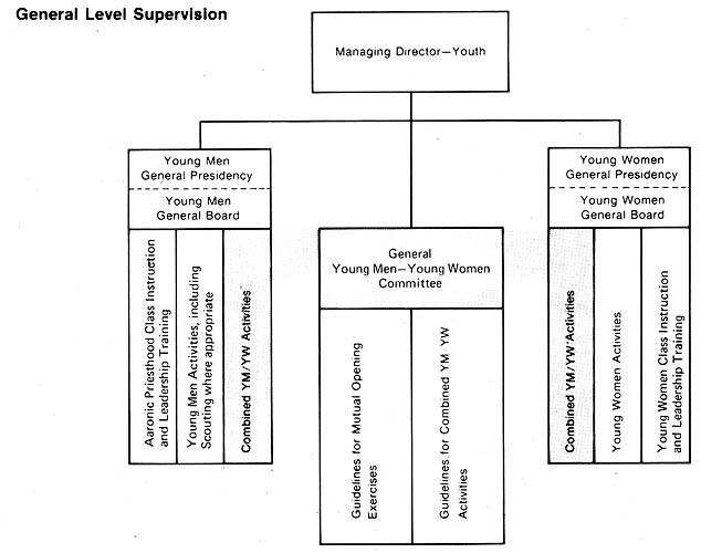 General Level Supervision