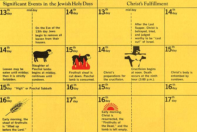 Significant events in the Jewish Holy Days