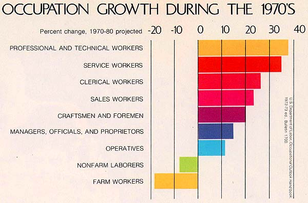Occupation Growth during the 1970's