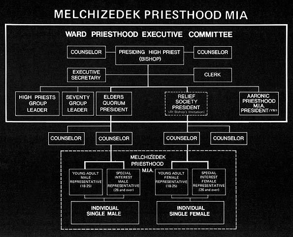 Melchizedek Priesthood MIA