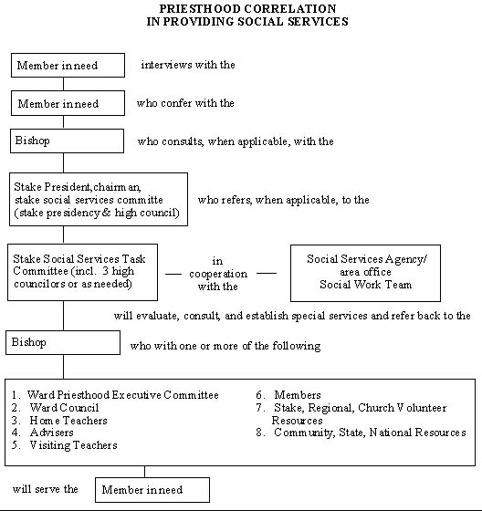 Priesthood Correlation chart