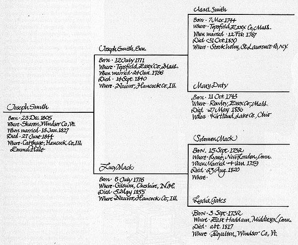 Joseph Smith's Family Tree
