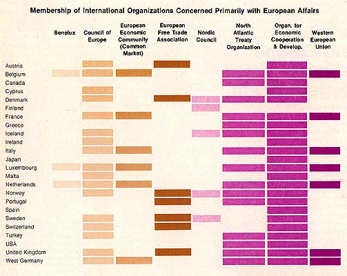 Membership of International Organizations Concerned Primarily with European Affairs