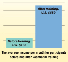 Average income before and after training