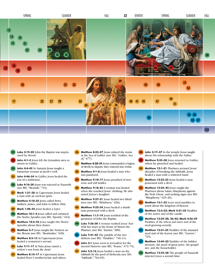 New Testament Times at a Glance