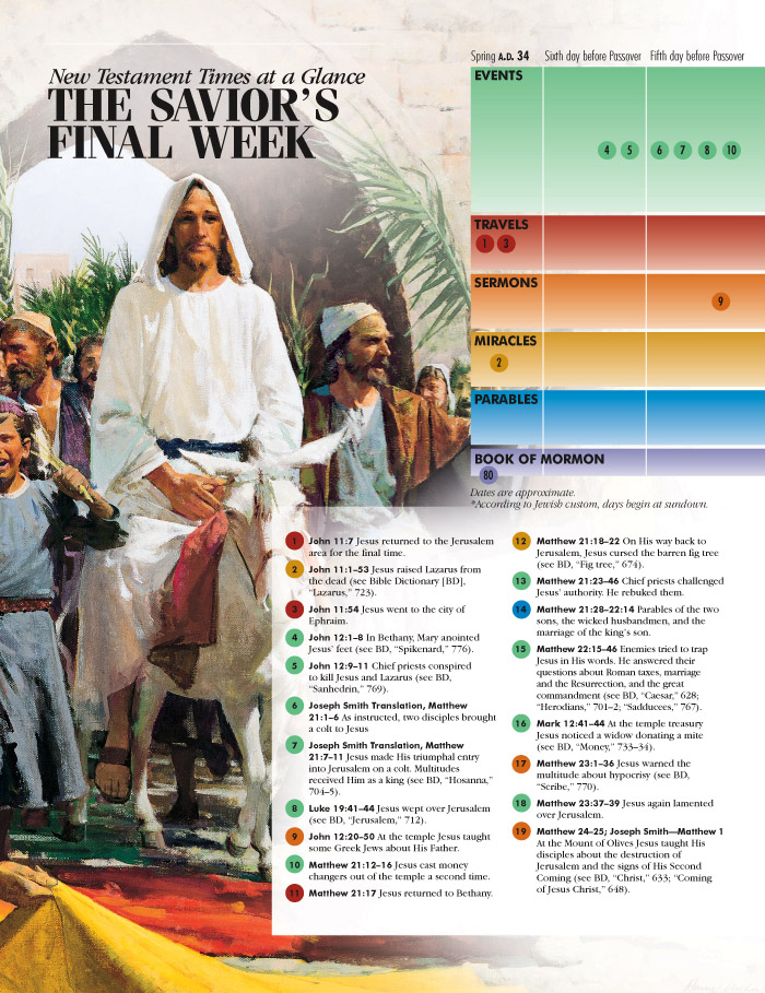 New Testament Times at a Glance, part 2, page 1