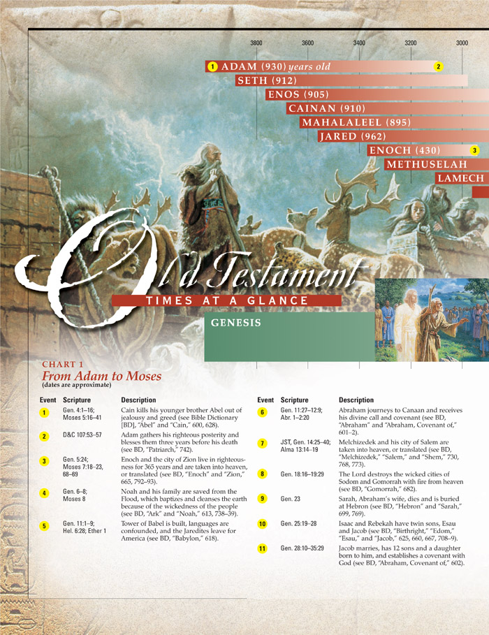Old Testament Times at a Glance