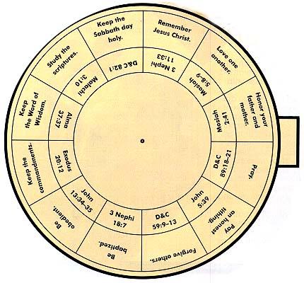 bottom disk