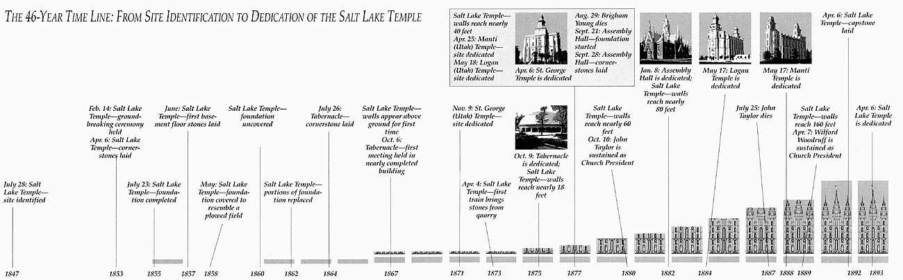 Time line for Salt Lake Temple