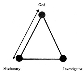 diagram, missionary with God