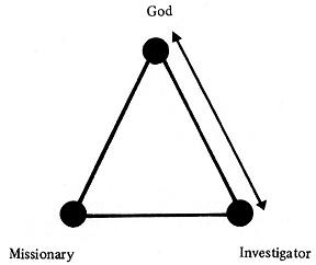 diagram, investigator with God