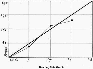 Reading Rate Graph