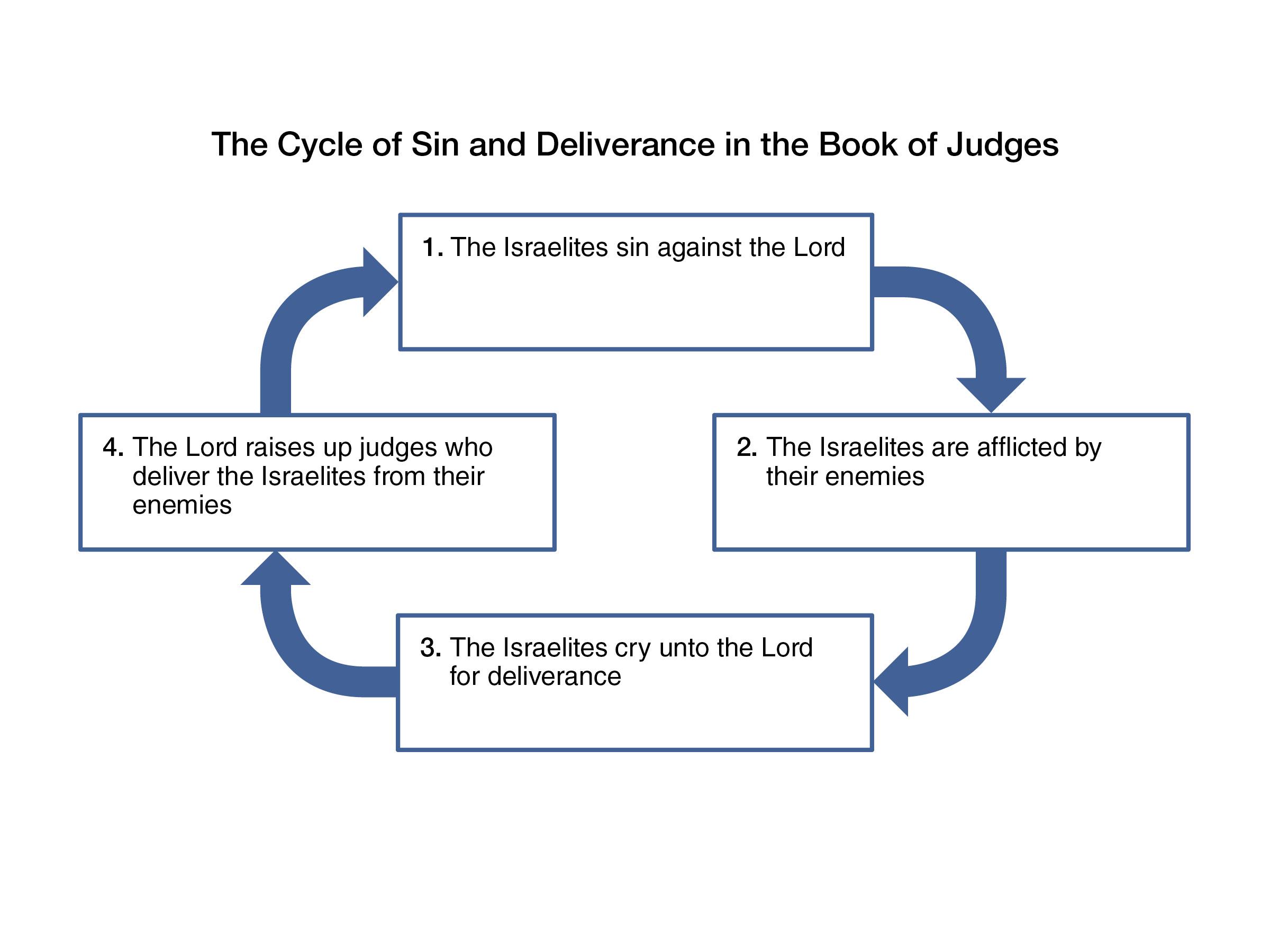 unit 16 day 3 judges 10 u201321
