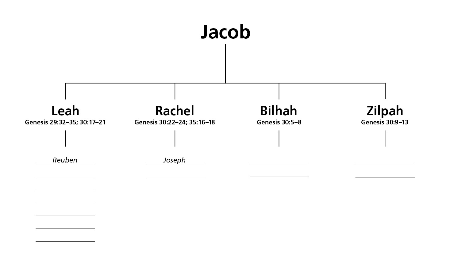 an analysis of the book of genesis and the role of jacob in it Literary analysis (genesis) download literary analysis the book of genesis composition, reception at the end of genesis, jacob's household goes down to.