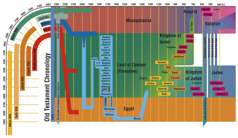 Old Testament Chronology
