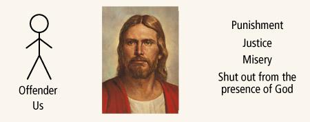 Jesus Christ's role diagram