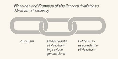 Posterity chain