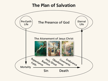 simple diagram of molecular structure of dna diagram of salvation doctrine and covenants and church history study guide for home-study seminary students unit 1 ...