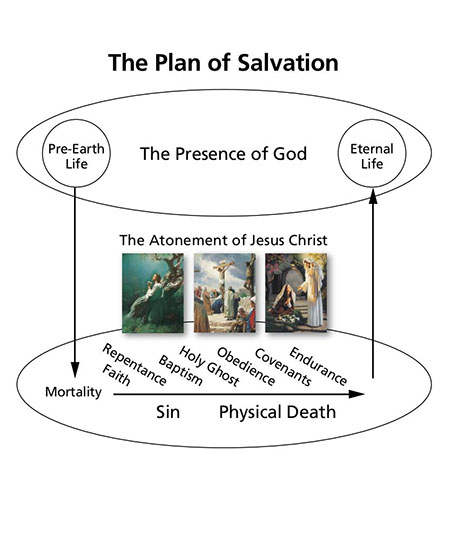 plan of salvation diagram final
