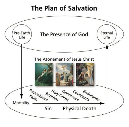 Diagram Of Salvation - Wiring Diagram Posts