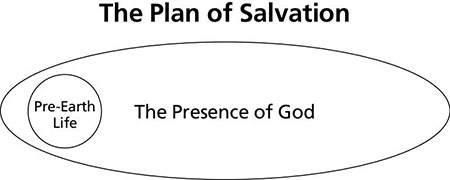 plan of salvation diagram 1