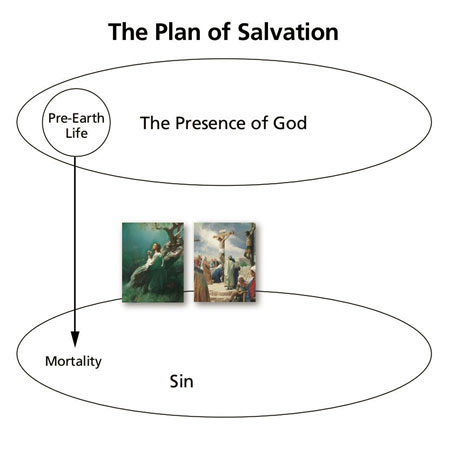 plan of salvation diagram 3 with pictures