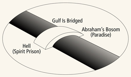 spirit prison and paradise diagram