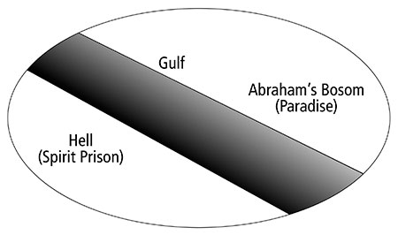 prison and paradise diagram
